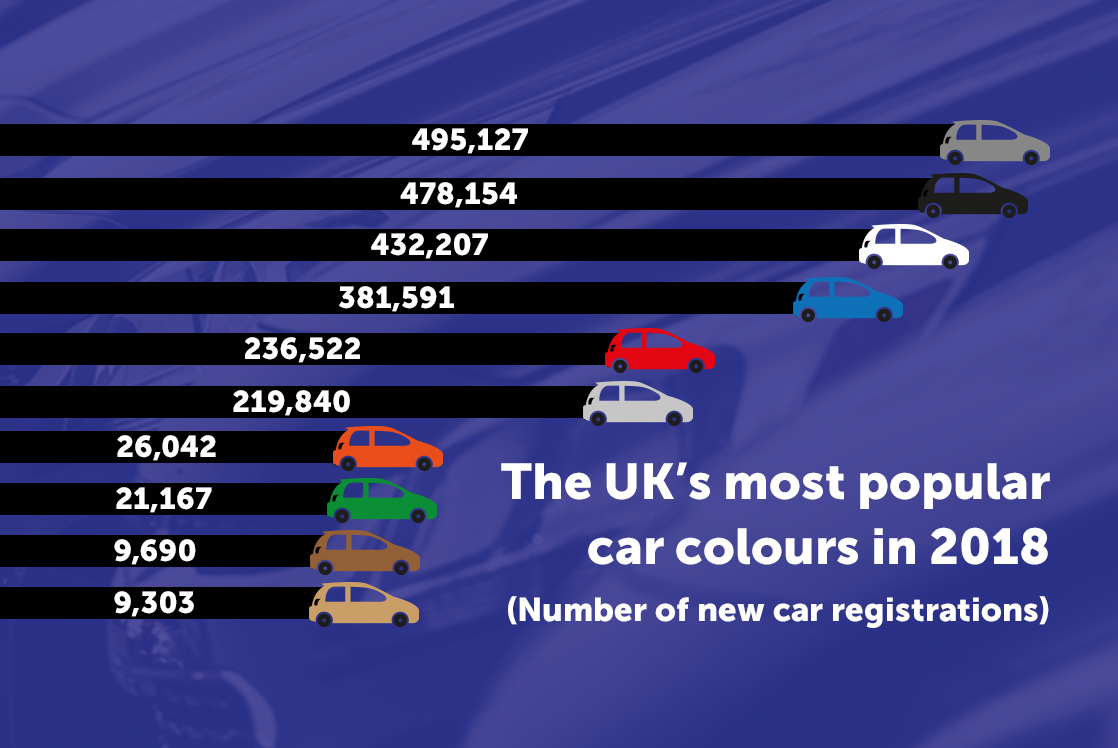 2018 Car Colour Registrations