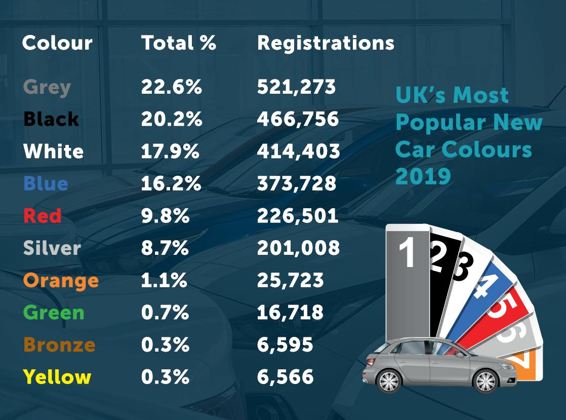 2019 Car Colour Chart