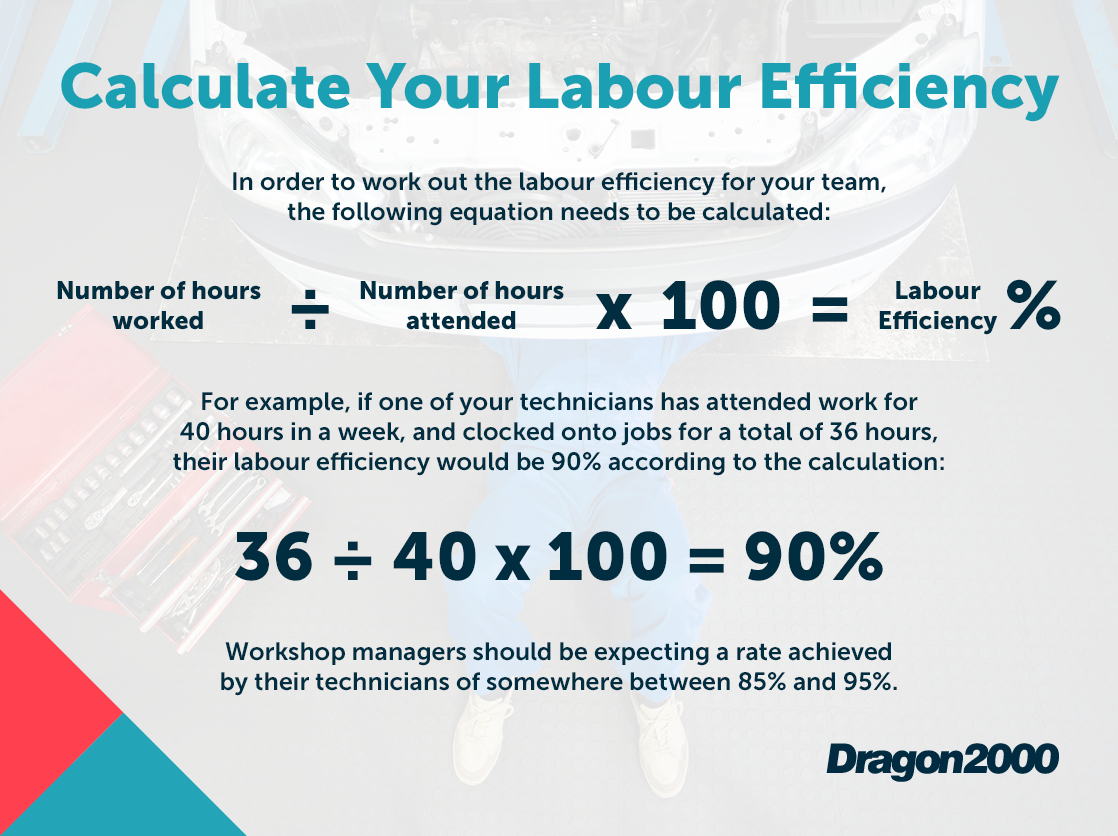Labour Efficiency